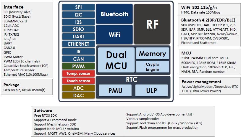 ESP32 – IDK Technology – ESPRESSIF 한국 공식 총판